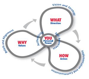 M R Dynamics leadership model