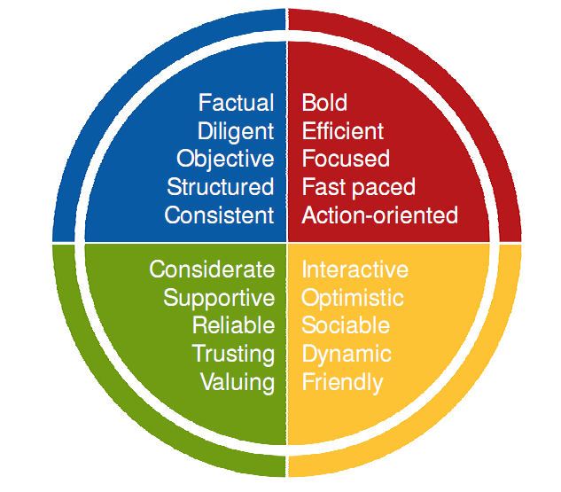 Insights Discovery ® Colour Energies